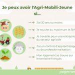 Dispositif Agri-Mobili-Jeune